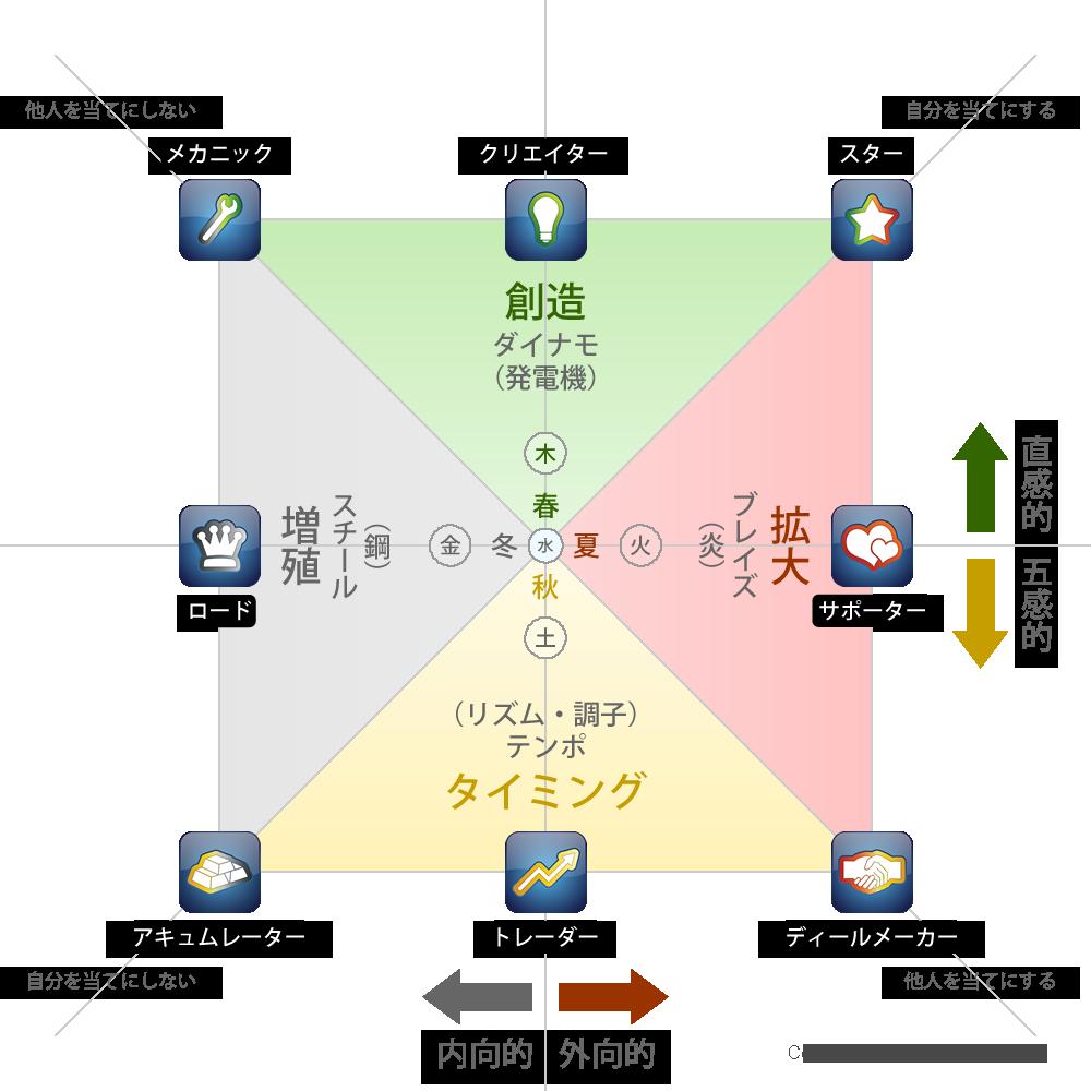 WDSquare1000pxwcopyright - ウェルスダイナミクスの学び