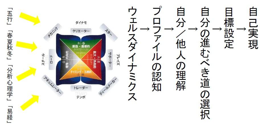 messageImage 1546340778327 - ウェルスダイナミクスの学び