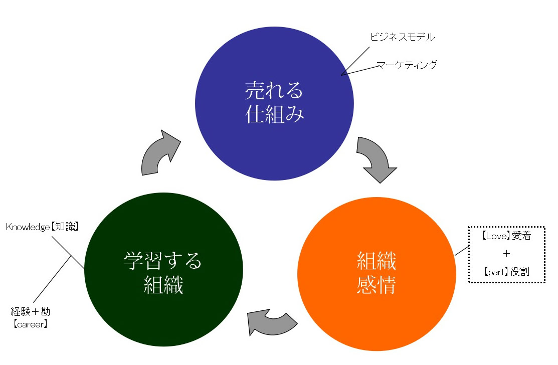 messageImage 1555162481958 - 第84回「いい会社」の法則実行委員会 関西勉強会